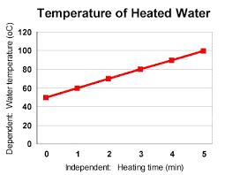 Image result for line graphs
