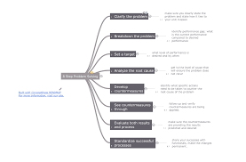 conceptdraw samples quality mind maps sample 7 8 step problem solving