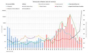 History of the Venezuelan oil industry