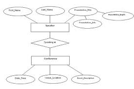 best images of entity relationship diagram tutorial   entity    entity relationship diagram example