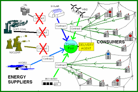 green power   health    our homes usually comes from the electricity grid   see on site generation for an explanation of the alternative   this diagram depicts the main players