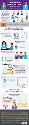 interview preparation infographic acuity training