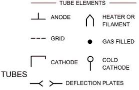 electrical schematic symbols s and identifications electrical wiring schematic diagram symbols tubes