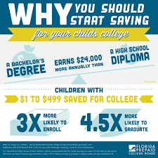 saving for college reasons to start now saving for college