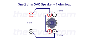 subwoofer wiring diagrams one ohm dual voice coil dvc speaker voice coils wired in parallel recommended amplifier stable at 1 ohm mono