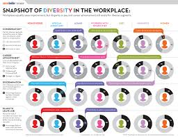 workplace culture diversity   more informationwhy diversity in business matters for north carolina and beyond     diversity in the workplace essay   fast online help