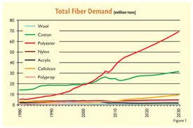 <b>Man</b>-Made Fibers Continue To Grow | Textile World