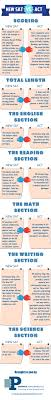 ideas about act tutoring fafsa exit new sat vs act infographic not sure which test is best for you the new