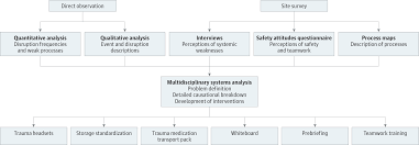 human factors subsystems in trauma care health care safety human factors subsystems in trauma care health care safety jama surgery the jama network