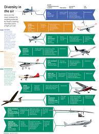 the aircraft nursery revista pesquisa fapesp 016 23 aviões 234