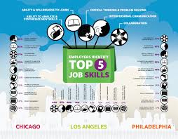 what are employers looking for social and emotional learning employers identify top 5 job skills 506211abe37e2 w1500