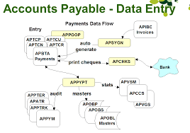 Tables and Data Flow of the Accpac Accounts Payable Module ...