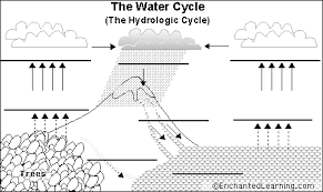 label water cycle printout   enchantedlearning comwater cycle diagram to label