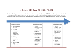 days plan new job marketing google search work 30 60 90 days plan new job marketing google search