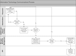 it communications processprocess inputs outputs