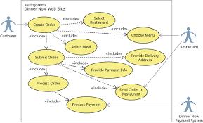 scenario  change your design using visualization and modelinguml use case diagram