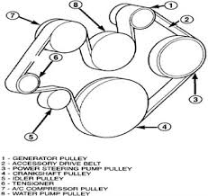 fuse box diagram for 2007 dodge ram 3500 fuse auto wiring 2005 dodge ram 3500 serpentine belt diagram wiring diagram for on fuse box diagram for 2007