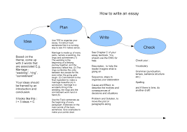 essay diagram solutions essay introduction diagram persuasive essay topics ks2