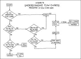 flowcharts  state diagrams  uml and diagramming thinking and work    flowcharts  state diagrams  uml and diagramming thinking and work flow