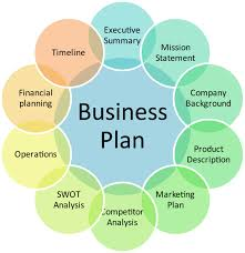 how to write a business plan solution for how to for dummies business plan sample layout business plan writing plans sample template how to write a business plan sample layout resume pdf