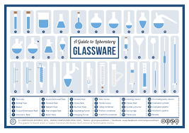 A Visual Guide to <b>Chemistry</b> Glassware | Compound Interest