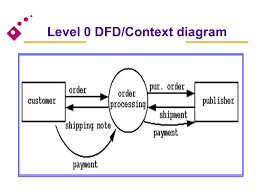 system design at the end of this lesson you should be able to    level  dfd context diagram