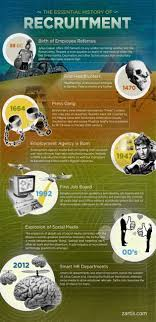top ideas about human resources technology recruiting through the ages how julius caesar invented employee referrals infographic