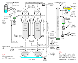 delayed coker   wikipediaschematic flow diagram and description edit