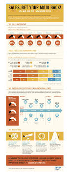 5 informative infographics to guide your s strategy yesware blog s mojo