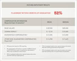 employment data desautels faculty of management mcgill university placement in 3 months of graduation