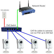 poe for ip camerapoe switch for ip cameras