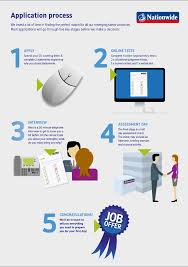 graduate application process nationwide jobs application infographic