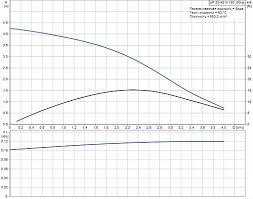 <b>Grundfos UP</b> 20-45 N-150 Циркуляционный <b>насос</b>