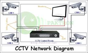 all about cctv system  installation  setup  configuration    cctv system diagram