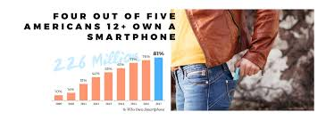 5 important facts we learned from the 2017 infinite dial study searching back through the industrial revolution even the research experts at pandora couldn t a device that was as commonly owned as the smartphone