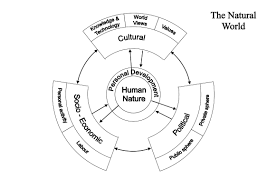 man society philosophy of nature social structure