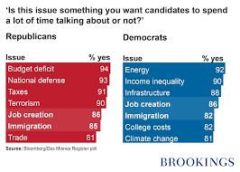 compare democrats and republicans essay  compare contrast essay republican and democrats gmawriters