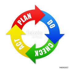 search photos plan do check actplan do check act diagram