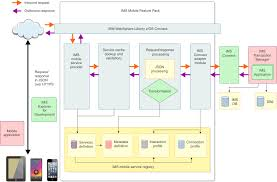 ims enterprise suite v     ims mobile feature pack   ims mobile    the ims mobile solution process flow and components involved this diagram shows three parts  the service registry  and the in memory cache