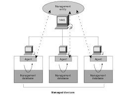 simple network management protocol docwiki snmp basic commands