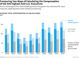 if the sec measured ceo pay packages properly they would look w161220 lazonick comparingtwo