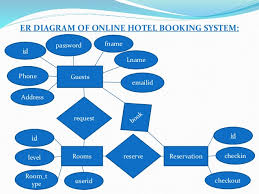 ravi rana hotel management pptattributes  • relationship     er diagram of online hotel booking system