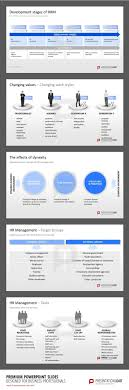 best images about personnel planning powerpoint templates on human resource management powerpoint template development stages of hrm how hrm has turned into a strategic