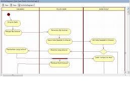 activity diagram penyetoran uang ke bank   rizkyzakaria wordpress
