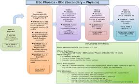 bsc bed dual degree in physics and education ubc physics astronomy courses year by year see courses for bsc