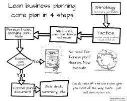 what type of business plan do i need bplans lean business planning
