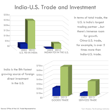 u s relations in charts and graphics institution 04 trade