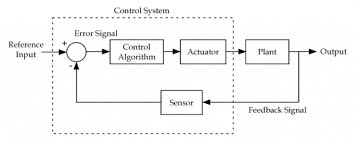 control system basics   ledin engineering  inc figure   block diagram of a feedback control system