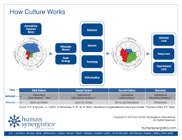 how culture really works levers for change constructive culture levers for change after giving considerable thought to that great question i ve reverted back to my initial reaction which is there really isn t one