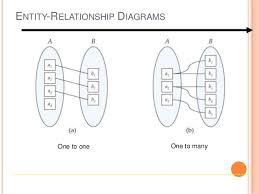 entity relationship diagram       entity relationship diagrams